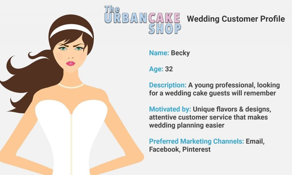 wedding customer profile for the urbancake shop