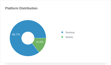 distribution of devices on which push notifications work