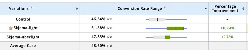 A/B Test Results from Blivakker.no's case study for VWO.com