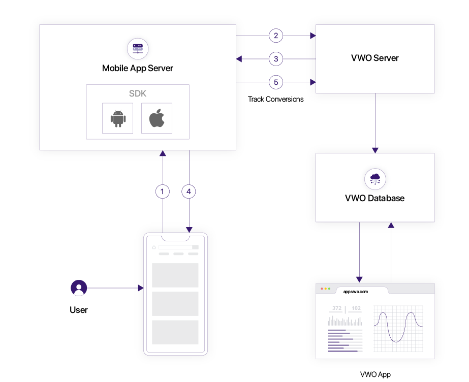 visualizing the flow for the working of mobile app testing
