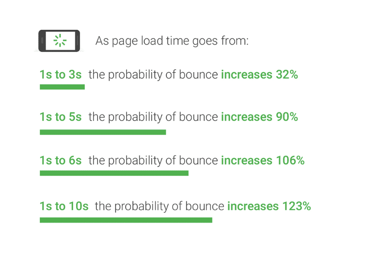variation of page load time with bounce rate.