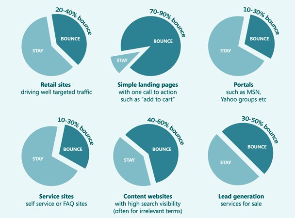 bounce rate for websites belonging to various industries