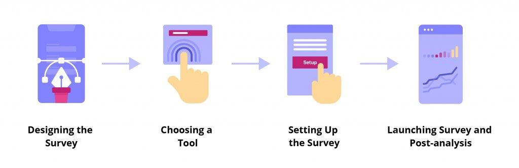illustration showing how website surveys work