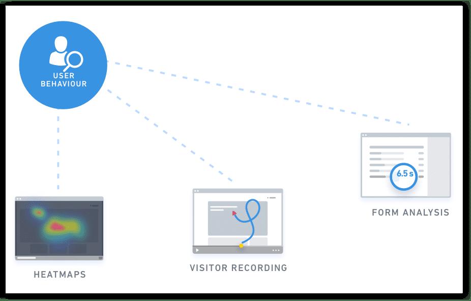 Infografía que muestra cómo fluyen los datos de comportamiento del usuario de una herramienta a otra