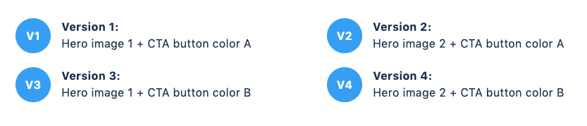 combinations of A/B Test variations