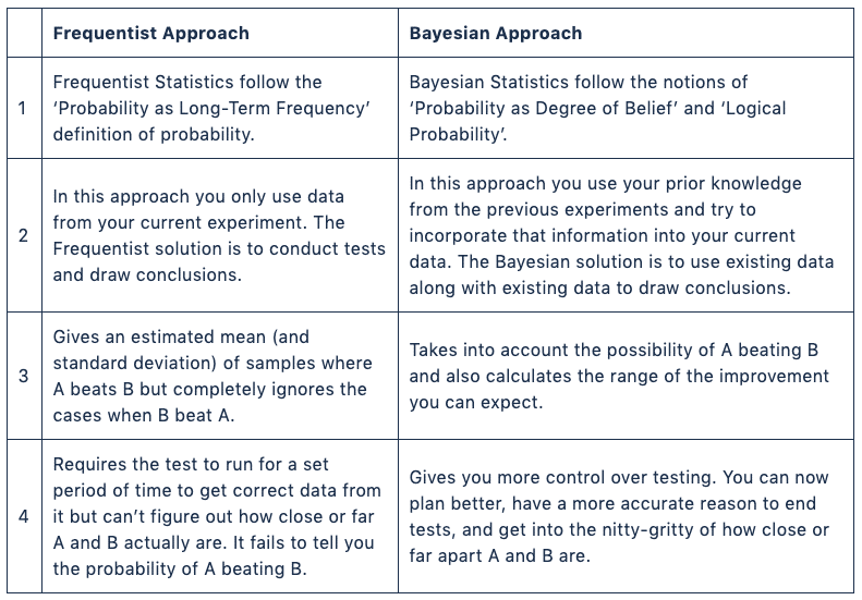 Frequentist vs Bayesian pproach