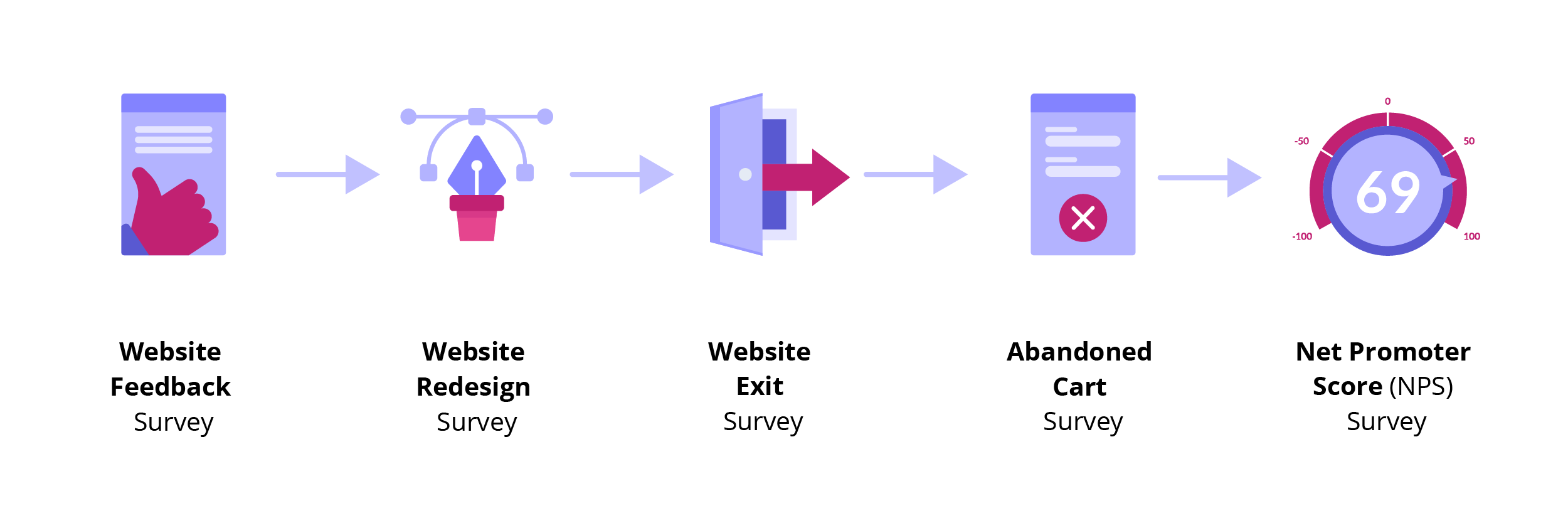 types of campaigns you can run using website surveys