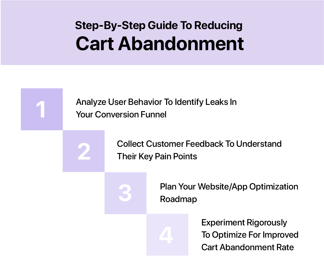 step by step guide to mitigating cart abandonment