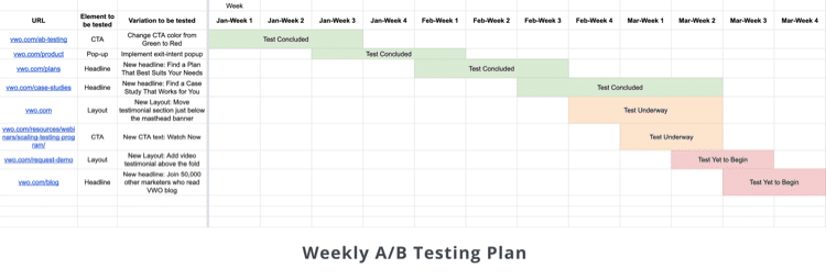 weekly a/b testing plan