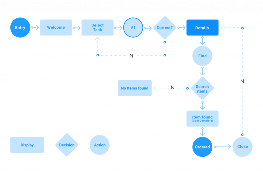 flow diagram of all the tasks involved in item discovery using the search function