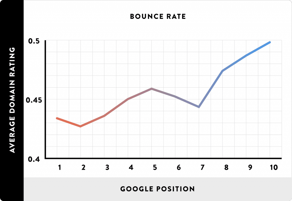 graph highlighting the correlation betweeen the bounce rate and the average SERP position