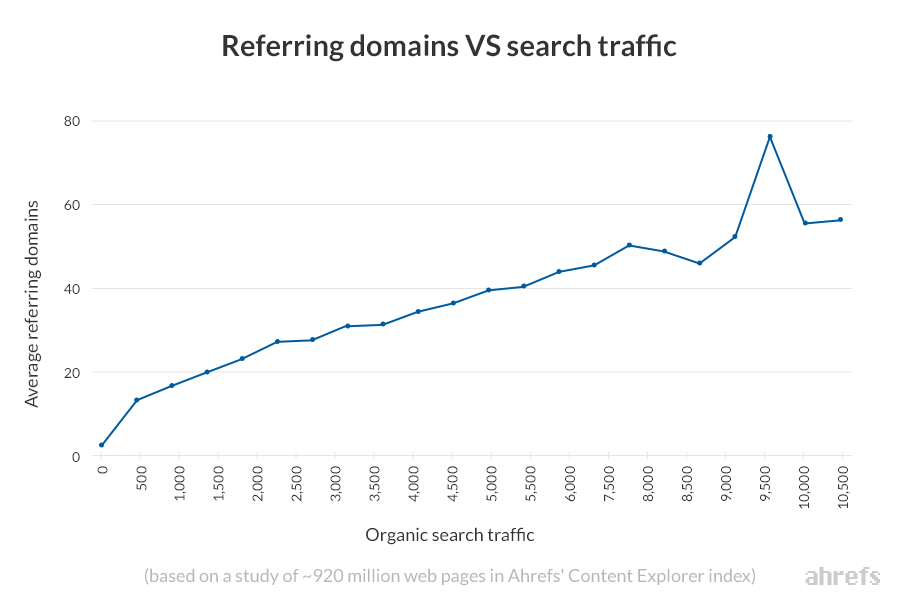 graph highlighting the correlation between average referring domains and organic search traffic
