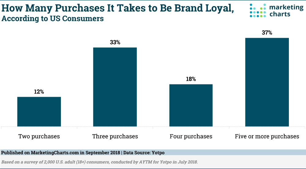 screenshot of the report published by marketing charts highlighting how many purchases it takes to be brand loyal