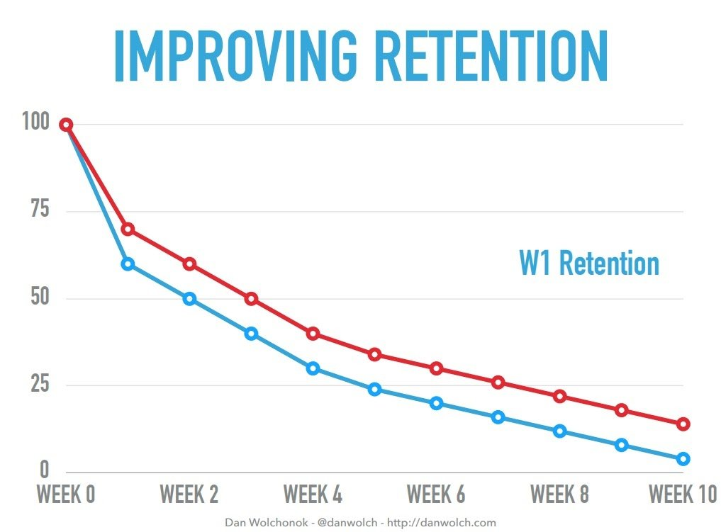graph highlighting how a 15% increase in week one retention can lead to 50% higher retention rates at week ten and beyond.