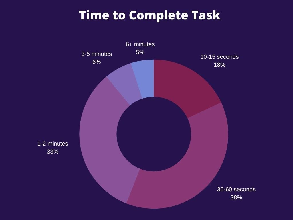 graph highlighting the number of minutes required for task completion or usability winnings