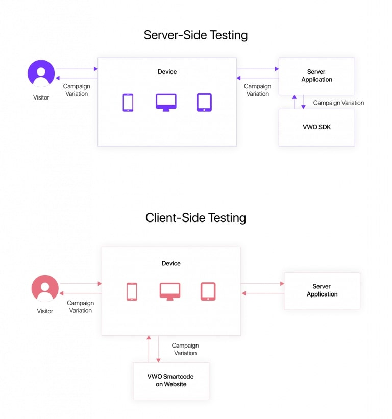 Server Side Testing Vs Client Side Testing flow diagram