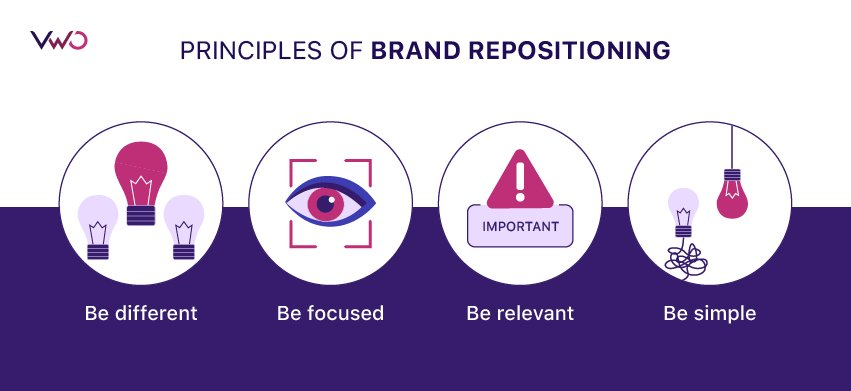 four principles of brand repositioning