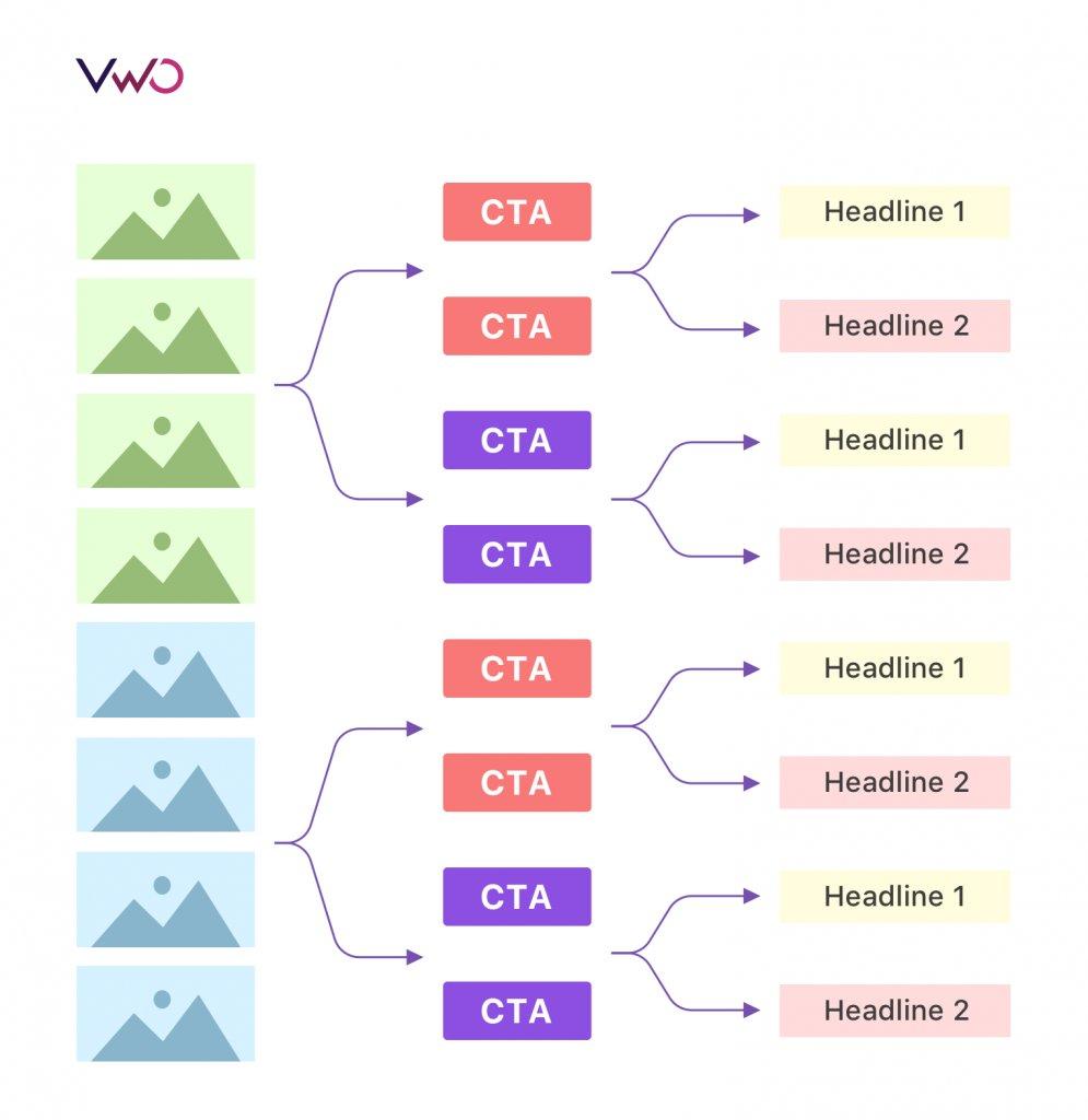 Multivariate Testing Combinations