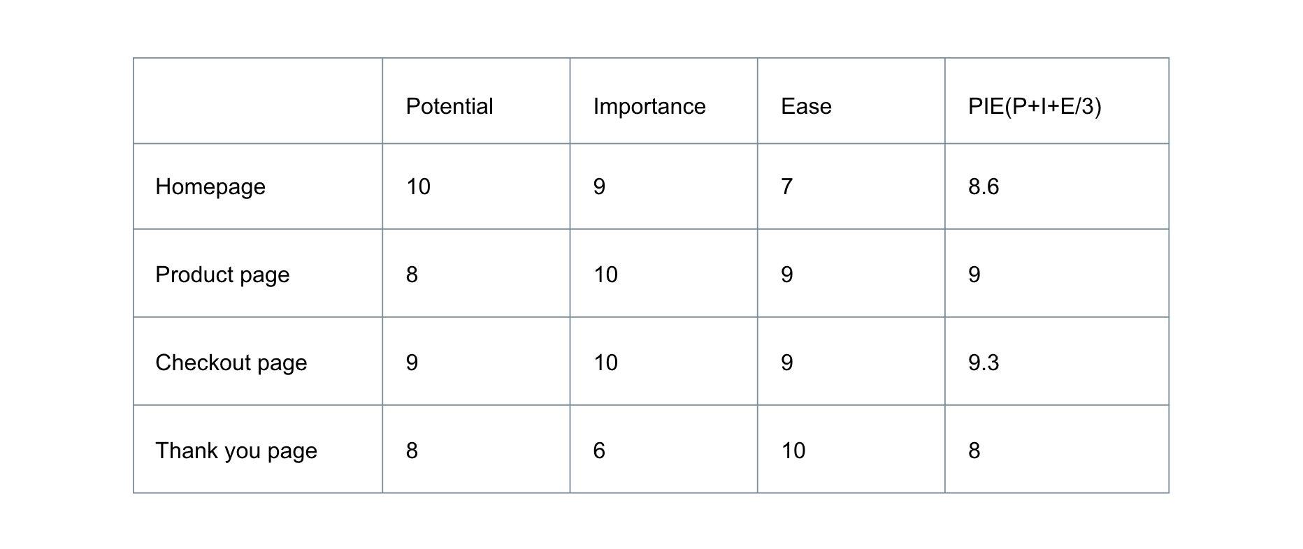 PIE Prioritization Framework