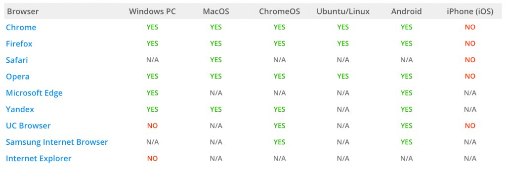 A table showing different browsers that support push notifications
