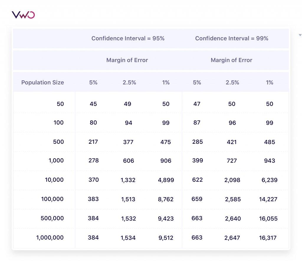 Website Survey Population Size Sample