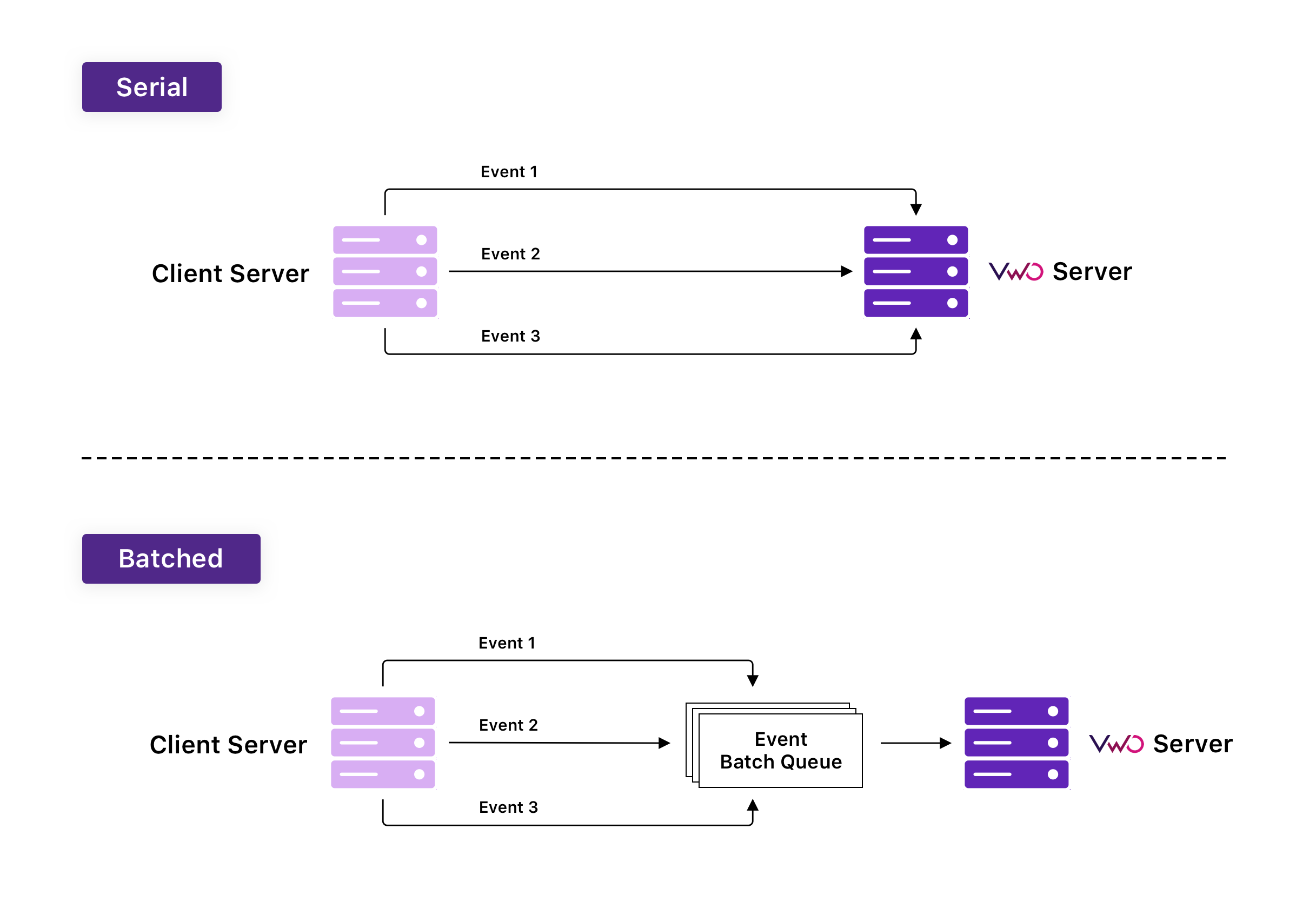 Serial Vs Batched 2