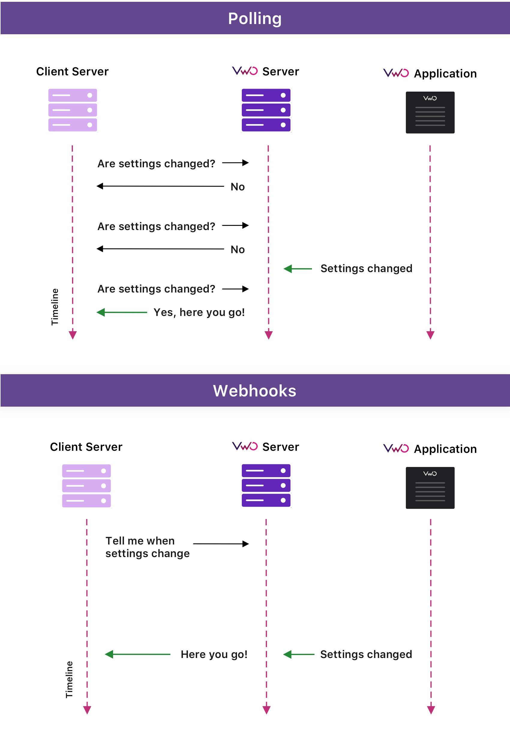 Polling Vs Webhooks Copy 5