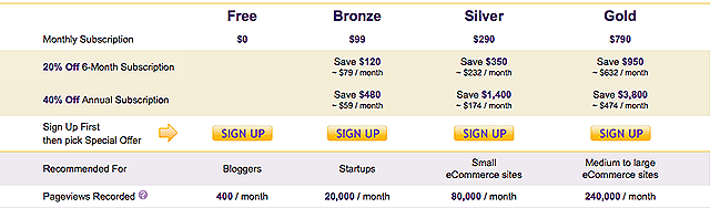 snapshot of the pricing chart on the blog