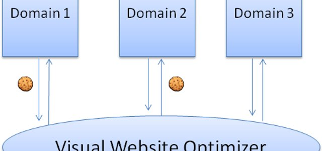 Easiest way to track conversions across multiple domains (using third party cookies)