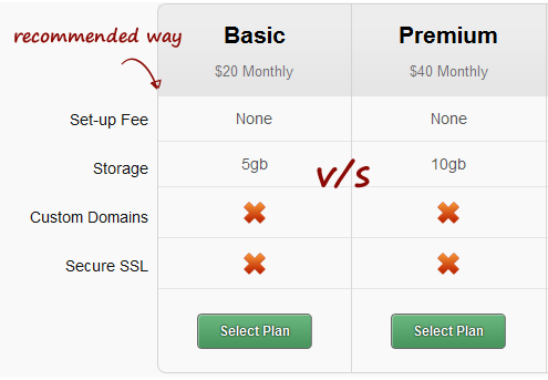an example of bad SaaS pricing plan strategy
