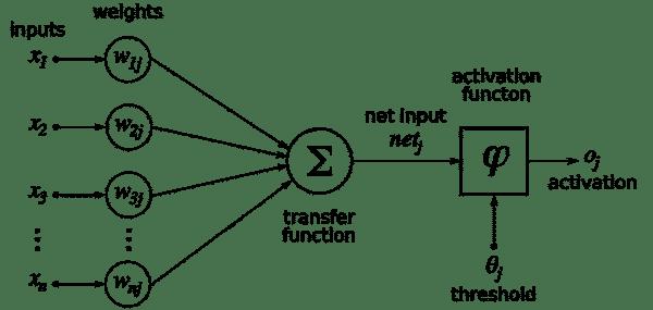 flow diagram to explain how behavioural targeting works