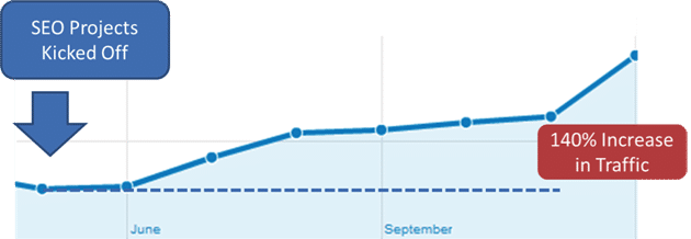 snapshot of the increase in traffic from SEO efforts