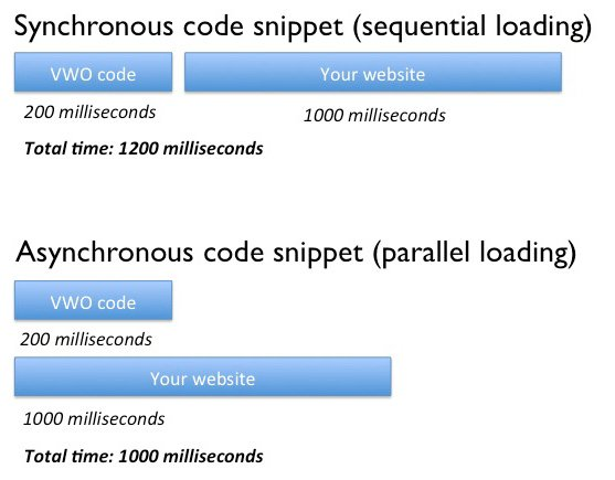 the difference between asynchronous and synchronous code snippet