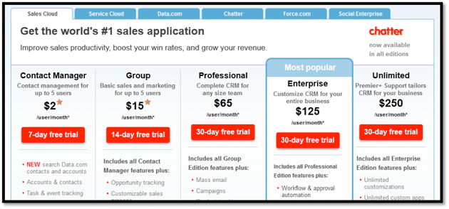 screenshot of the old pricing page for Salesforce