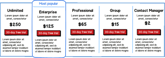 different pricing plans on the website of Salesforce