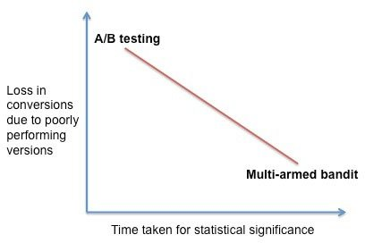 graph displaying the difference between multi-armed bandit and a/b testing