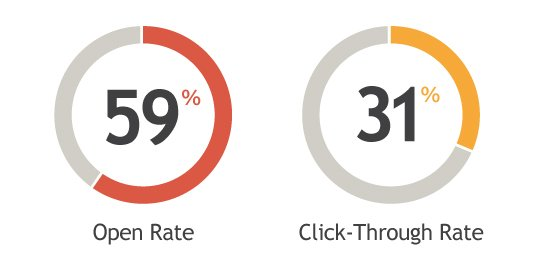 open rate & click through rate