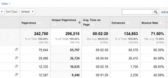 Stop measuring number of pageviews on your website! Measure the right metric: Visitor Lifetime Value