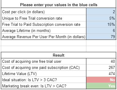 PPC Viability Calculator