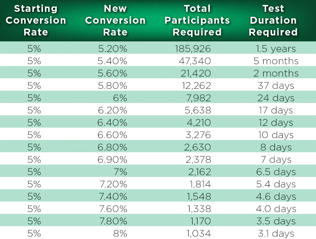 table showing the requirement the decreased requirement for the number of test participants and test duration with radical redesigns