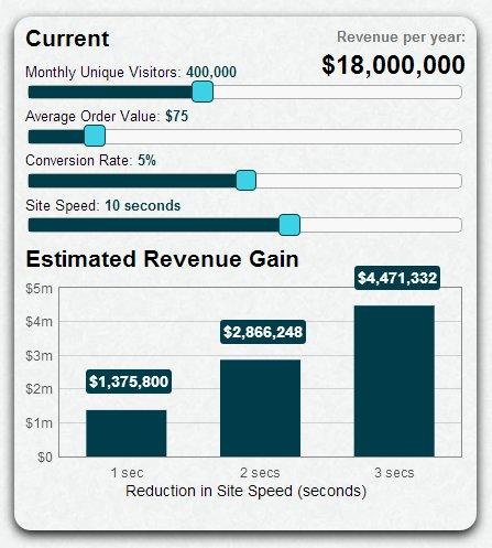 eCommerce Conversion Loss Calculator