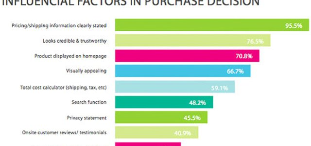 3 Key Aspects of Engaging Consumers Online