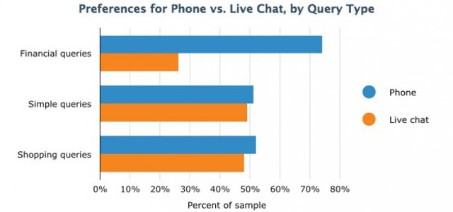 How Badly Does Your Online Shop Need Live Chat?