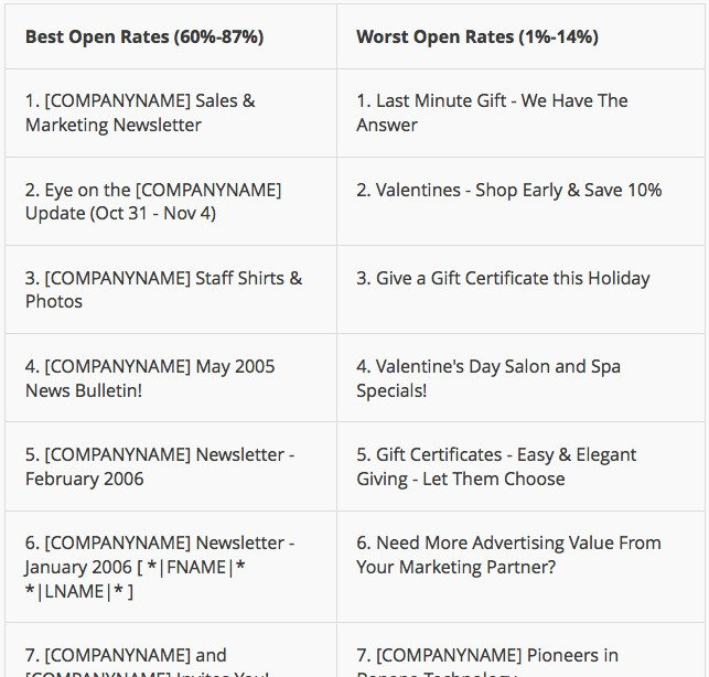 Best subject lines and worst subject lines comparison