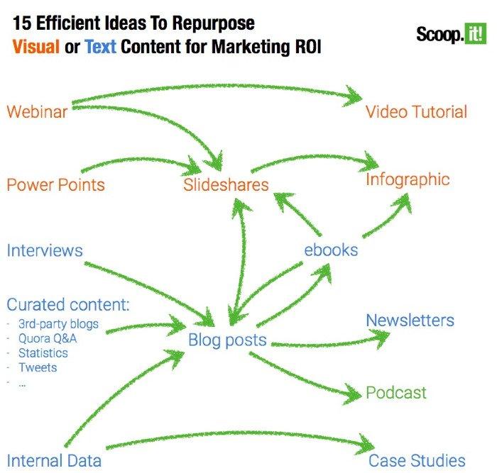 Ideas for Repurposing Content