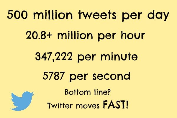 Readership stats from Twitter