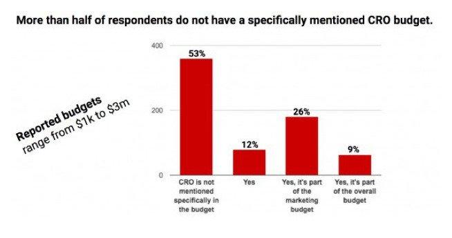 Budget spent on your CRO Program