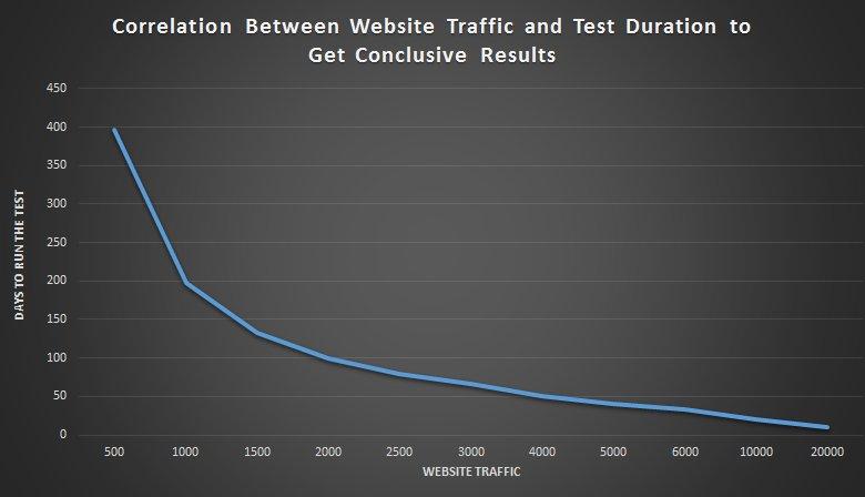 website-traffic-test-duration