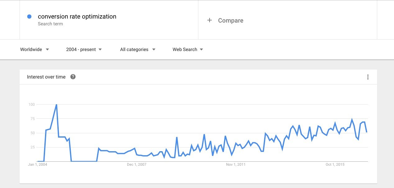 interest in conversion rate optimization observed on google trends