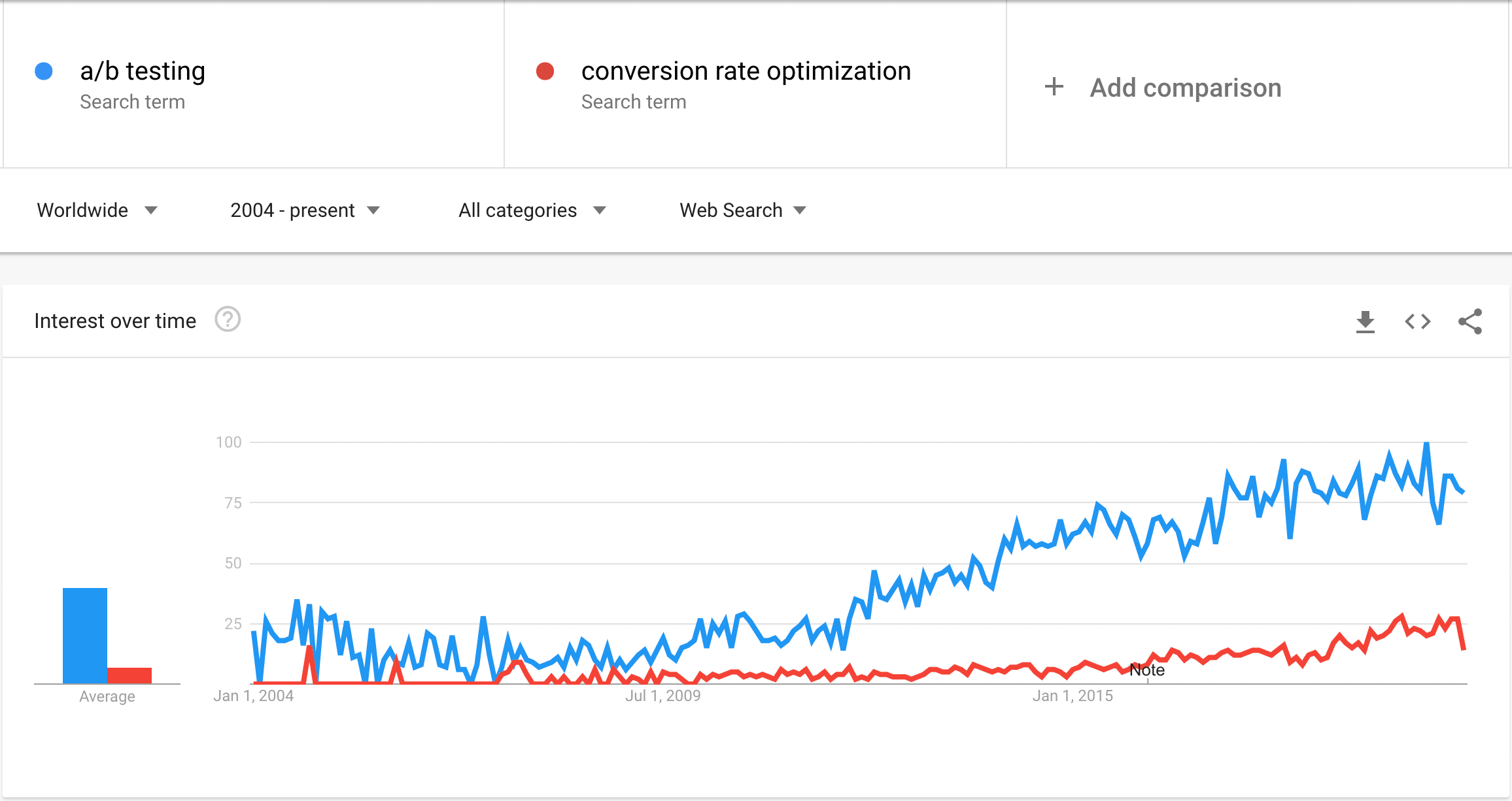 Google Trends Data For AB Testing & Conversion Rate Optimization